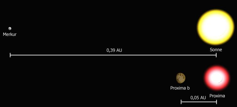 Sonnensystem und Proxima Centauri