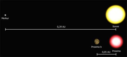 Sonnensyetem und Proxima Centauri