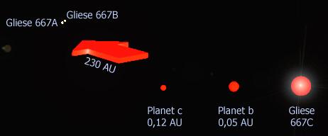 Das System Gliese 667
