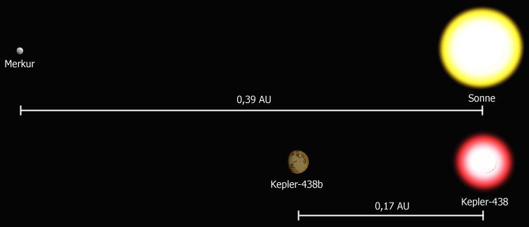 Kepler-438b: Zweiter Vergleich